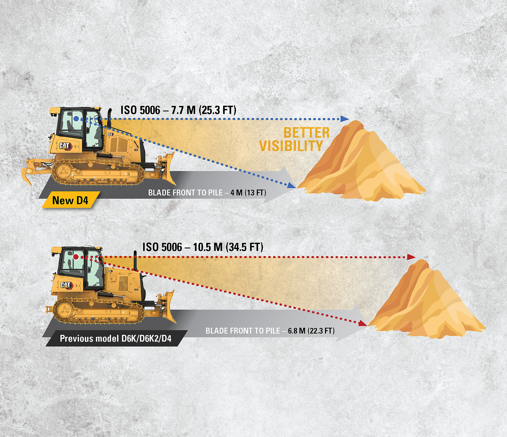 new cat d4 with better visibility