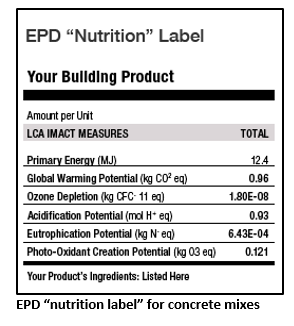 Building material label environmental product declaration
