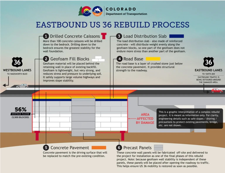 Colorado DOT rebuilds collapsed highway wall