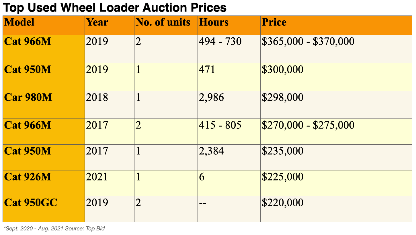 Top Used Wheel Loader Auction Prices