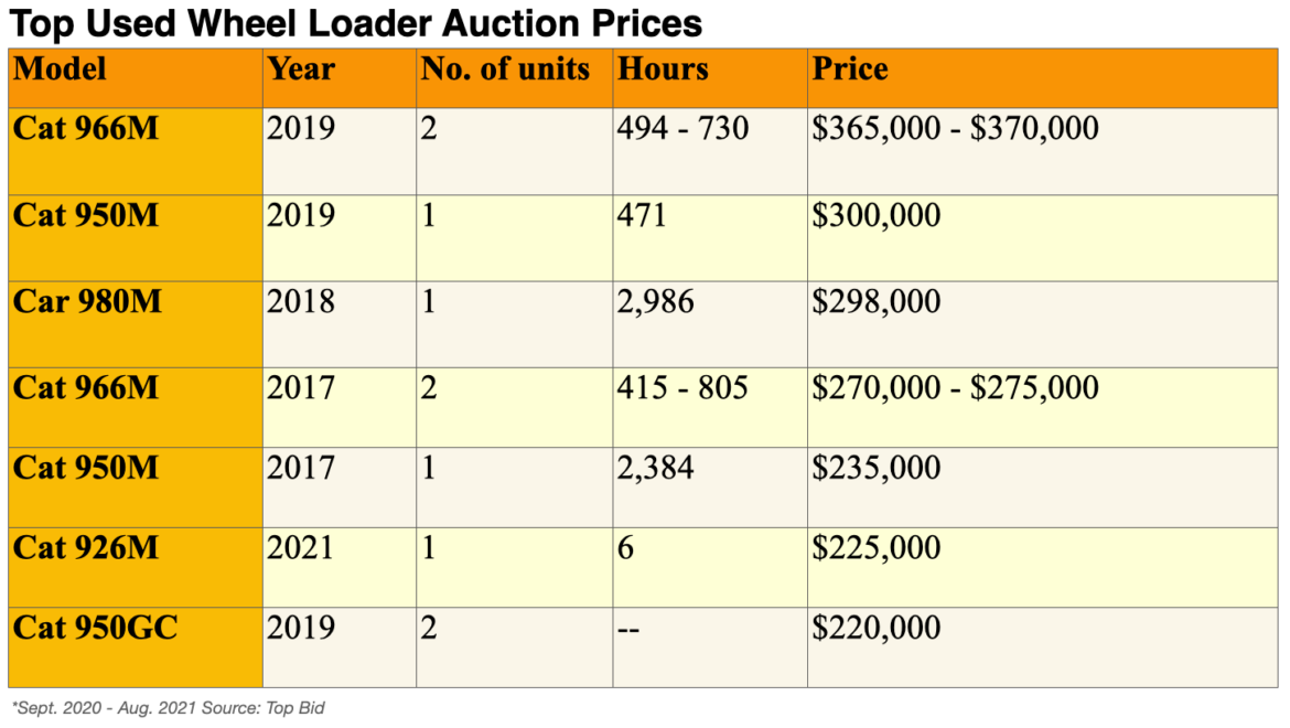 Quick Data: What's Happening with Used Wheel Loaders?